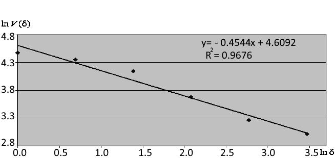 双对数坐标中的相关性
