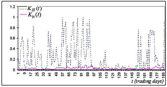 图 5b. K_h(t), K_mu(t)