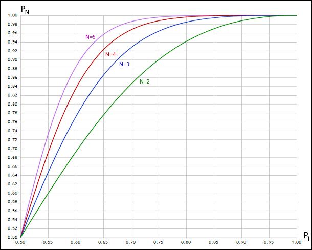 带有不同数量随机变量的联合概率的外貌