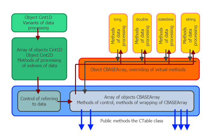 CTable 结构图