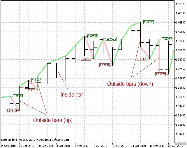 图 1. 小型趋势
