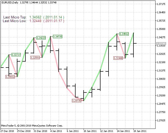 图 2. 小型趋势指标