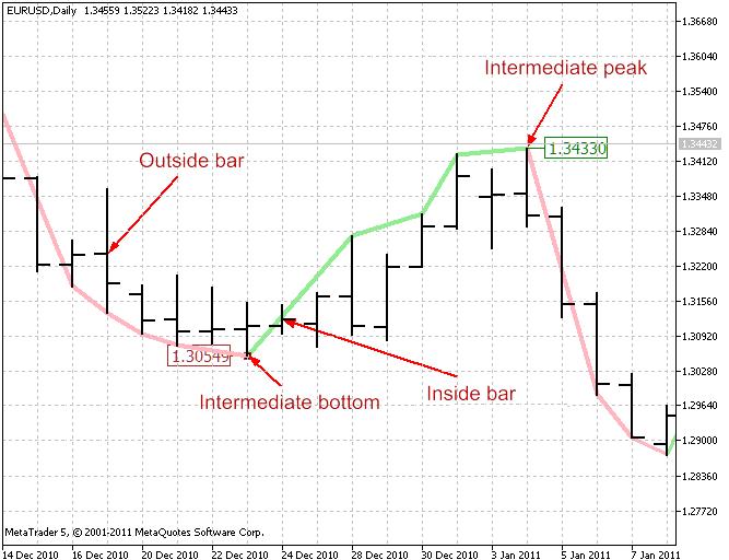 图 3. 中型趋势