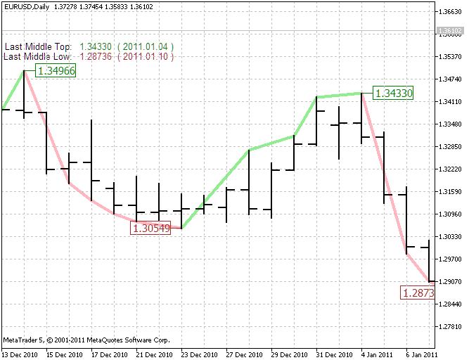 图 4. 中型趋势指标