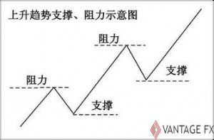 技术分析的定义及特点